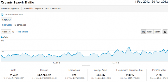 Traffic from SEO