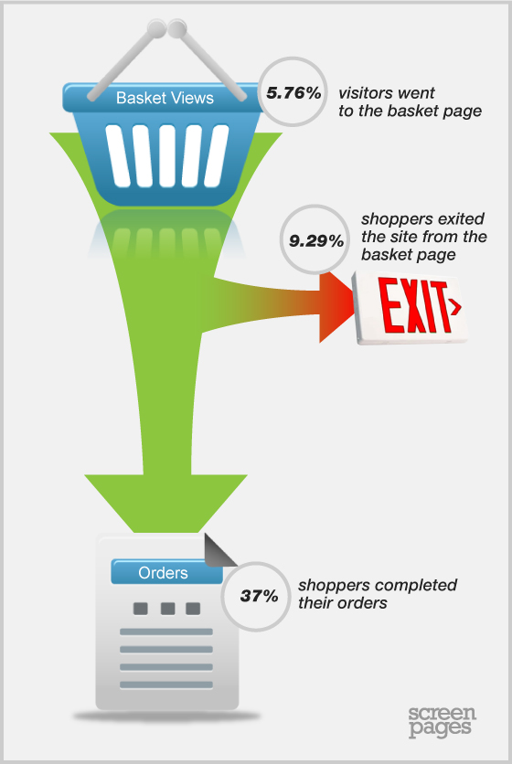 Magento conversion funnel
