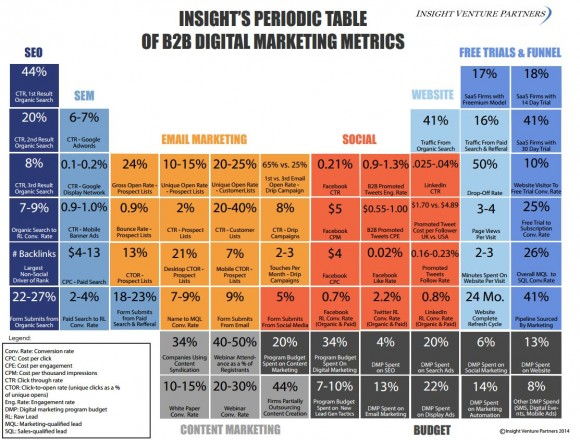 B2B digital marketing metrics [STATISTICS]