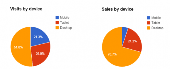 E-commerce traffic & conversion benchmarks [statistics]: Oct 2014