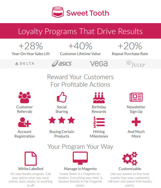E-commerce loyalty programmes: Sweet Tooth statistics