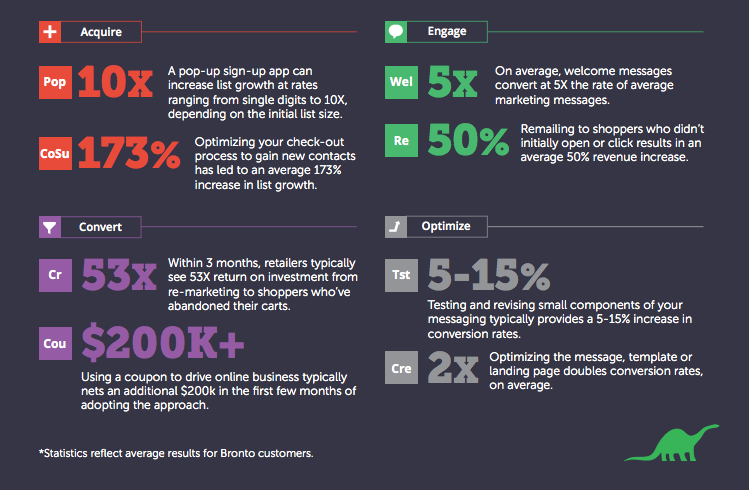 Email #ecommerce marketing statistics from @BrontoEurope
