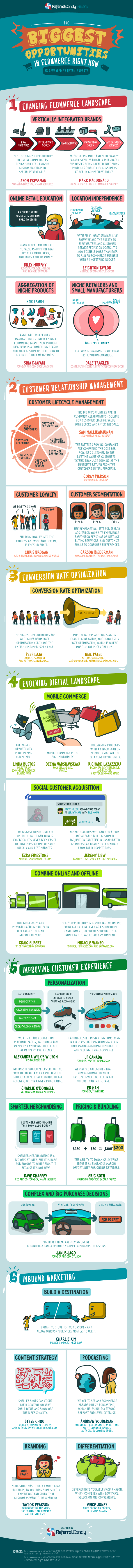 The Biggest Opportunities in Ecommerce right now, as revealed by Retail Experts [Infographic]