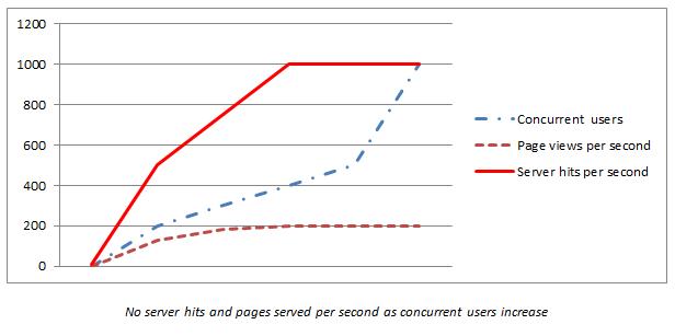 Server response times