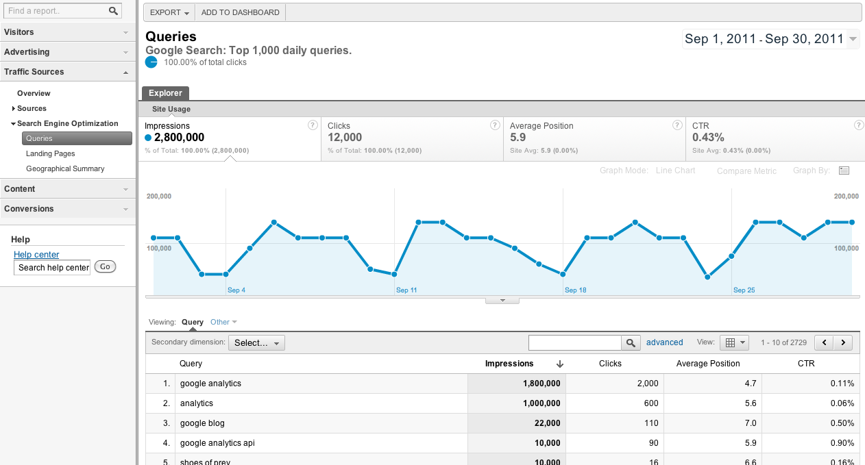 Google Analytics with Webmaster Tools data